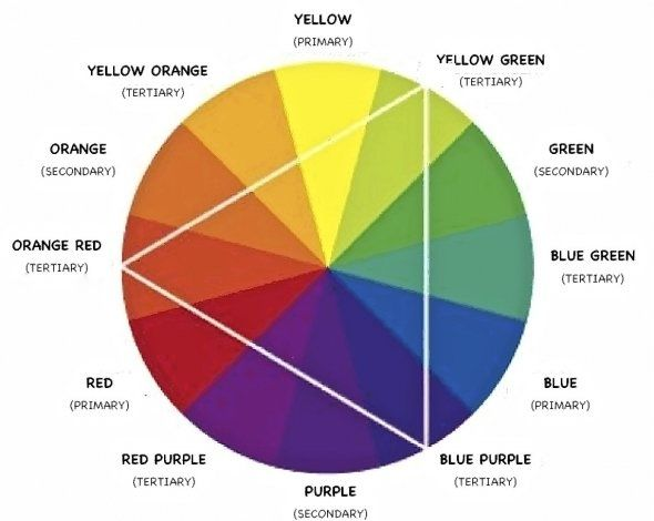 The Color wheel was invented by Sir Isaac Newton in 1666 and is a useful easy-to-use tool to determine color harmony.
