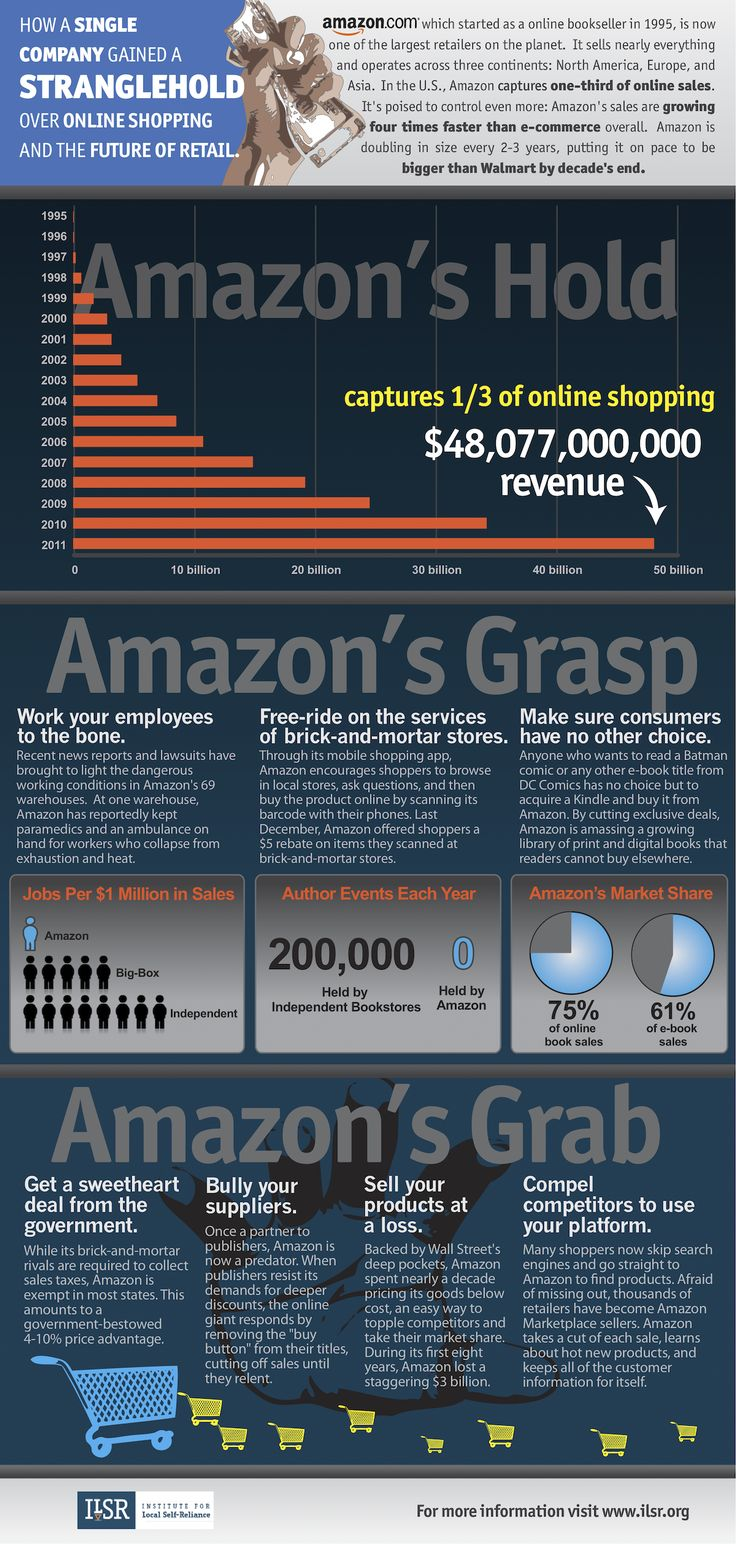 Amazon Infographic: How a Single Company Gained a Stranglehold over Online Shopping