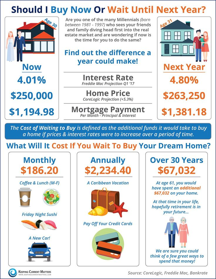 Should I Buy Now Or Wait Until Next Year? [INFOGRAPHIC] | Keeping Current Matters Davidalderman.evusa.com