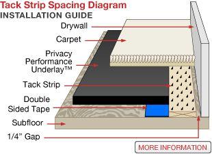 Soundproof Carpet Floors | Sound Isolation Company