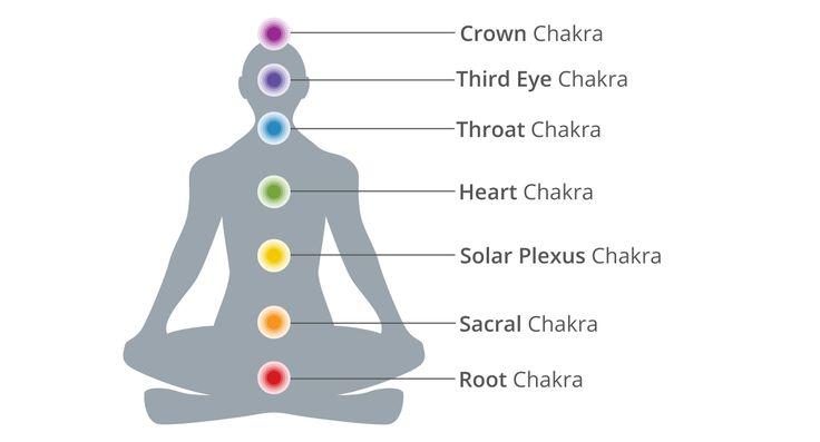7 Chakra Beaded crystal Buddha Healing Bracelet