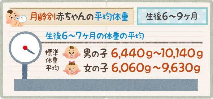 ヶ月 赤ちゃん 体重 9