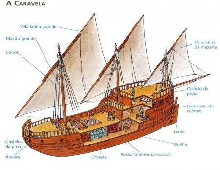 caravela portuguesa barco - Pesquisa Google