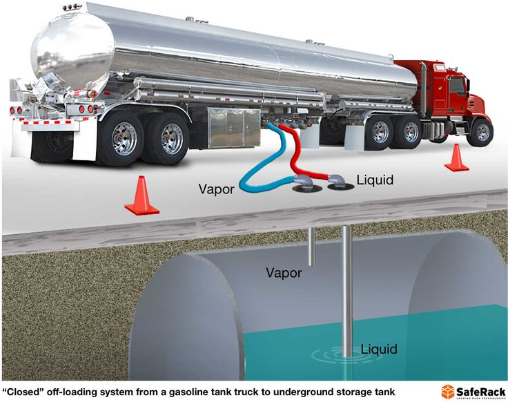 Road Tanker Safety Design Equipment And The Human