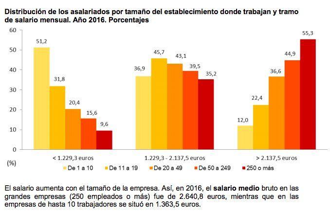 España salario segun tamaño de la empresa 2016