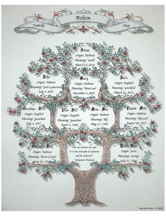 Personalized  Family Tree by KarliesGiftCottage on Etsy, $9.00