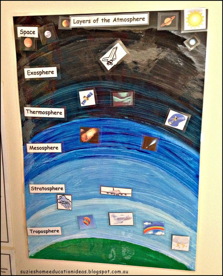 Learning about Clouds - Layers of the atmosphere