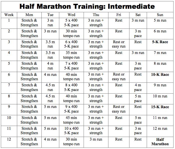 Hal Higdon Intermediate Half Marathon Training | Health ...