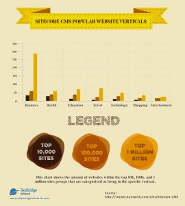 Infographic is all about the Popular web category using Sitecore CMS