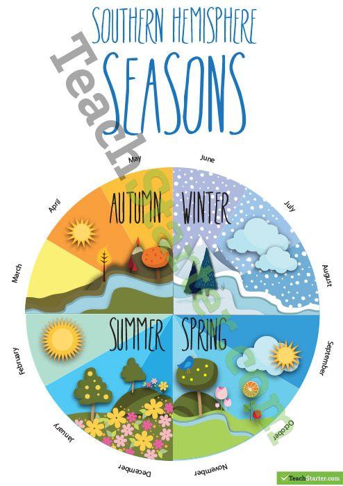Seasons in the Southern Hemisphere. A visual representation of the seasons in the Southern Hemisphere.