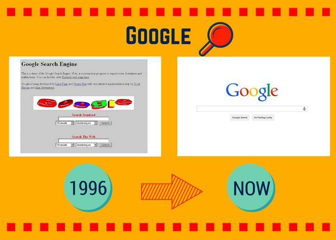 The Internet has evolved at an incredible pace. Websites that looked amazingless than a decade ago are absolutely hideous by today's standards -- even the websites that are now worth billions of d...