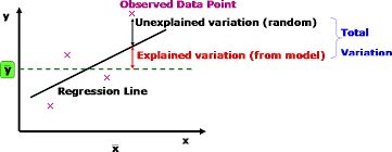 Coefficient of determination is determined on the basis of the ratio of the explained variation to the total variation. We offer coefficient determination homework help in statistics. Visit: http://homework1.com/statistics-homework-help/coefficient-of-determination/