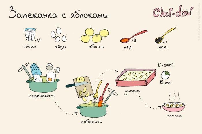 10 вкусных и простых рецептов выпечки