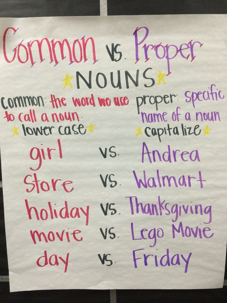 Common Proper Nouns Anchor Chart                                                                                                                                                                                 More