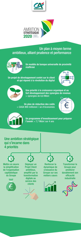 [Ambition Stratégique 2020] Un plan à moyen terme ambitieux, alliant prudence et performance.