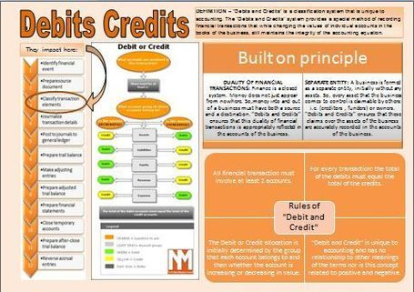 infographic - Debits and Credits.pdf - File Shared from Box - Free Online File Storage | Basic Accounting Concepts | Scoop.it