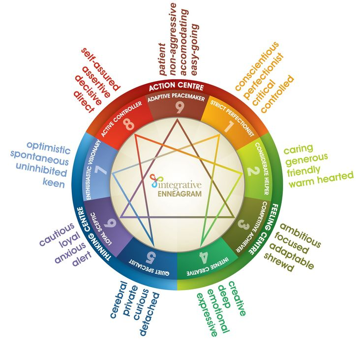The 9 Enneagram Types, a way to view human nature via an ancient system introduced to the West by G. I. Gurdjieff in the 1920's; In reality it is based on subdivisions and mixtures of the basic Five Ways of Power or Pentad Mind. www.thehumancode.net