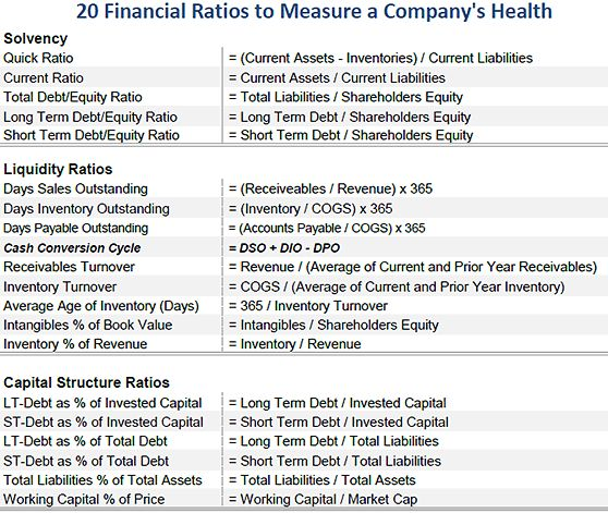20 Balance Sheet Ratios Every Investor Must Know. Stock AnalysisBalance ...