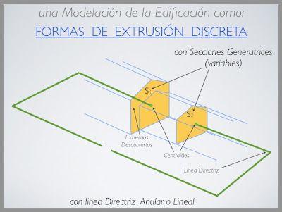 IDENTIDAD DE FACTORES DE FORMA 3D y 2D: El teorema que alguien dijo de Troconius establece que la relación para los cuerpos de Superficie de Envolvente a su Volumen -para este tipo de morfologías- resulta equivalente al cociente entre el perímetro y el área de la sección generatriz del sólido. Así viene a ser que son iguales compacidad para el cuerpo geométrico y aquella plana que tienen las secciones… (Ver más ➦)…