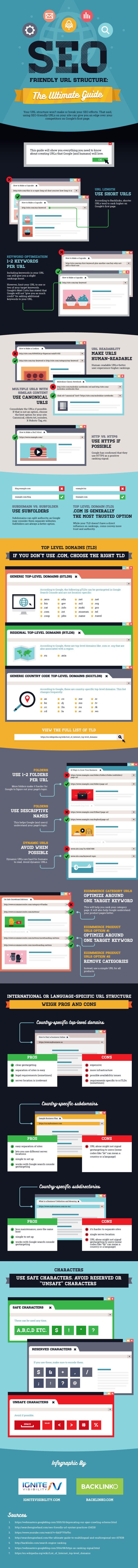 Le guide ultime de l'URL SEO-friendly pour optimiser son référencement naturel, dès le départ. Tout cela en une infographie!