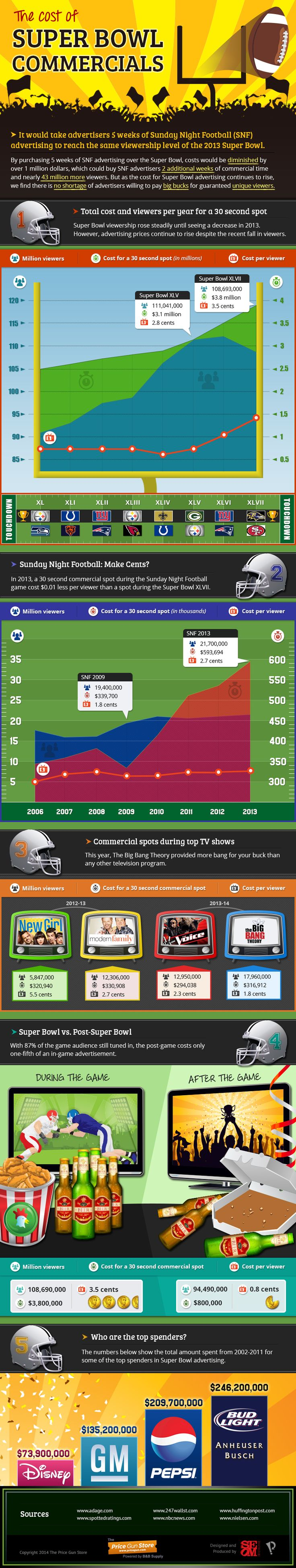 The Cost of Super Bowl Commercials