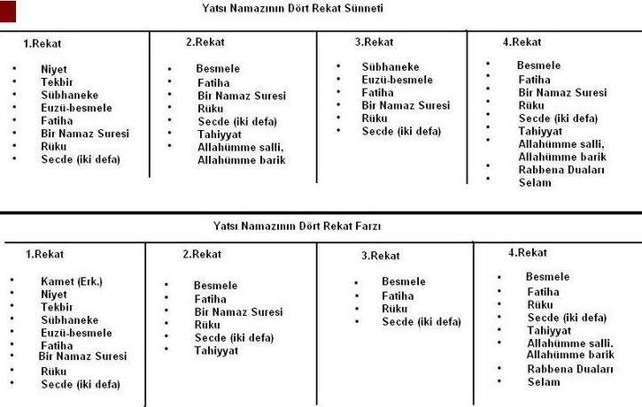 Namaz Nasil Kilinir Tablo Ile Anlatim Islamiforumlar Net Islami Forum Ilahm Veren Alintilar Manevi Tablolar