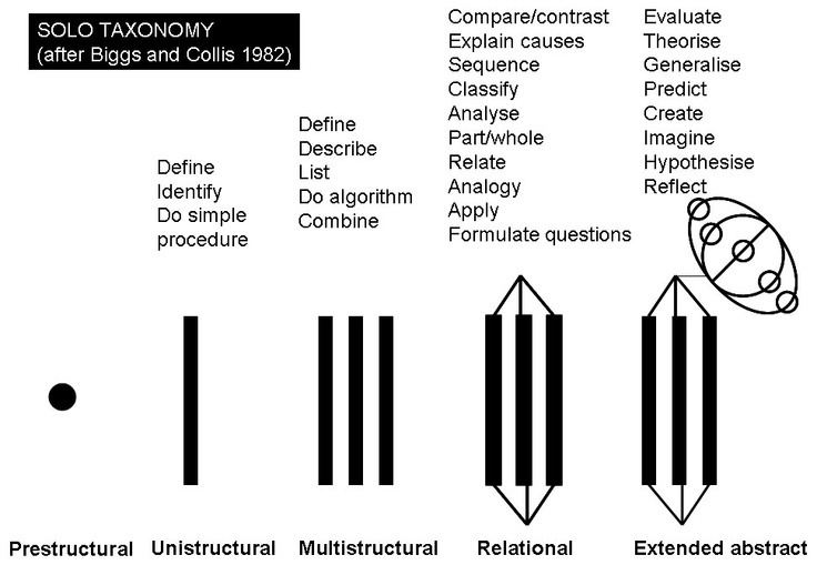 SOLO Learning/thinking taxonomy