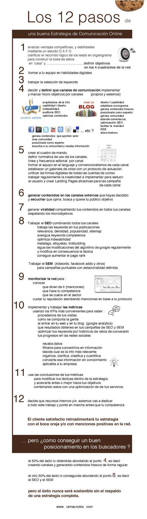 71 best infografas social media images on pinterest inbound pasos fundamentales para una buena estrategia de comunicacin online urtaz Images