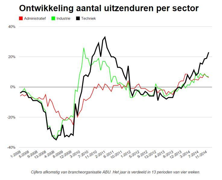 De uitzendmarkt toont sinds vorig najaar tekenen van herstel. Vooral in de technische sector neemt het aantal uitzenduren fors toe. http://www.z24.nl/economie/steeds-meer-uitzendwerk-vooral-techniek-524654