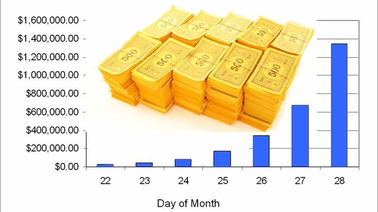 The Miracle of Compound Interest. Take a penny and double it every day for a month. Guess how much it becomes? Please share this pin and follow this board.
