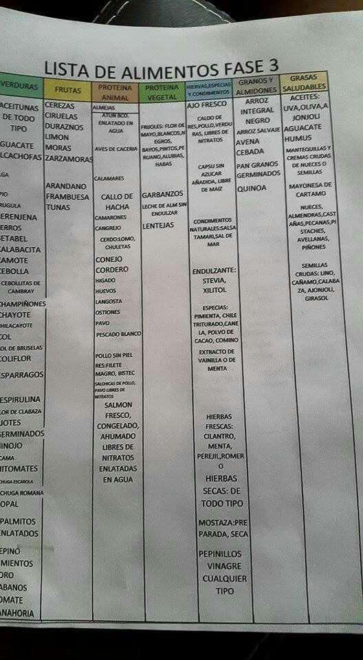 Lista Fase III