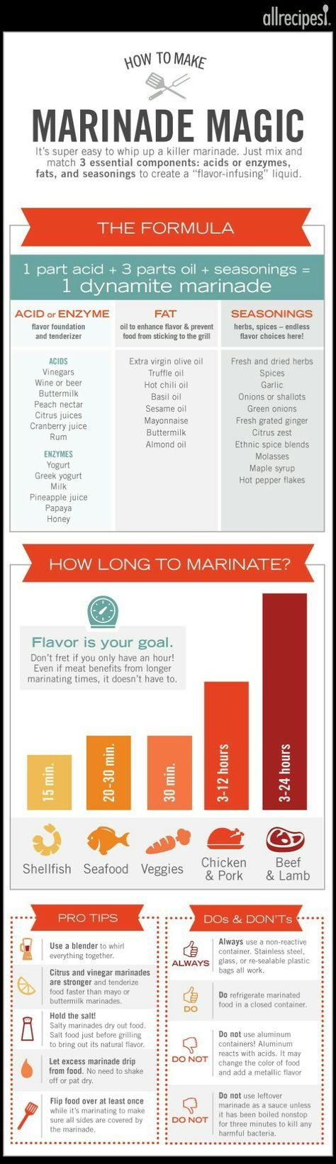 Helpful tips for marinating
