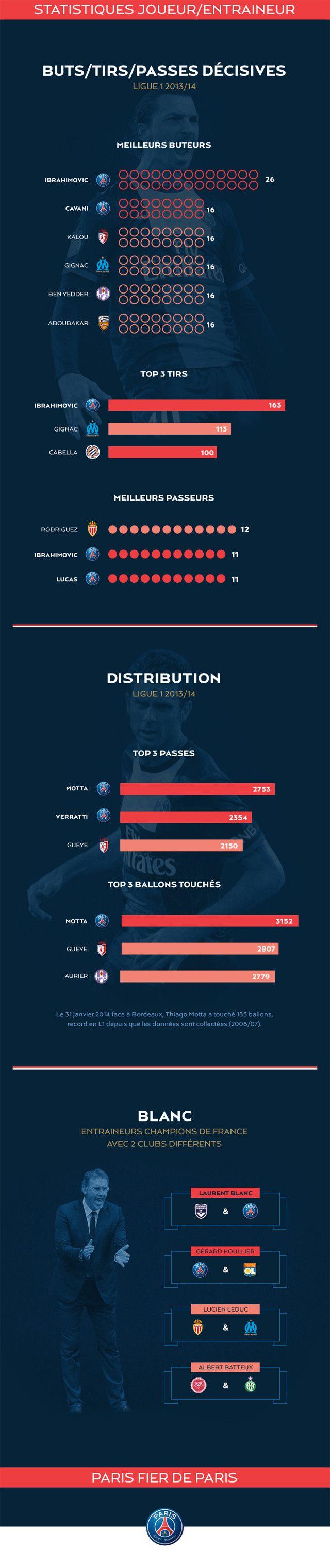 L'infographie du Champion (1/2) - Parisiens et Champions - PSG.fr