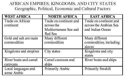 the society of ancient african empires Of the capitals of ancient ghana, a great trading empire that flourished in western africa from the 9th through the 13th century situated about 200 miles (322 km) north of modern bamako, mali, kumbi at the height of its prosperity, before 1240, was the greatest city of western africa with.