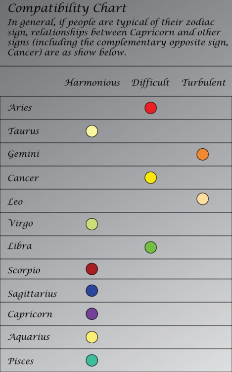 Astrological signs dating compatibility