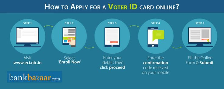 How to Apply Voter ID Online? Know here https://www.bankbazaar.com/voter-id/apply-online.html