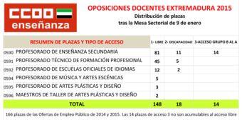 Oposiciones docentes 2015 en Extremadura: distribución de plazas por especialidades y turnos de acceso