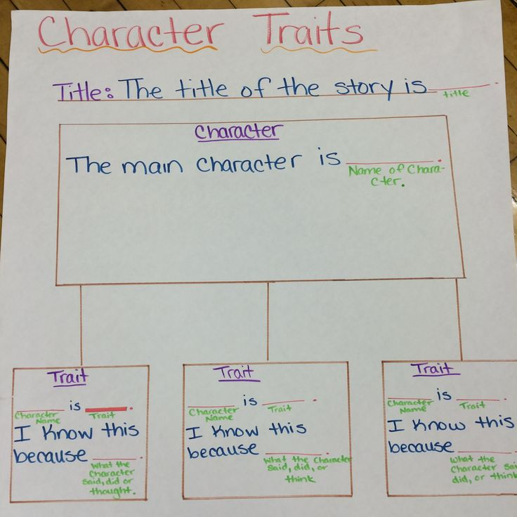The Main Character Problem: 21 Best Images About ELL Sentence Frames On Pinterest