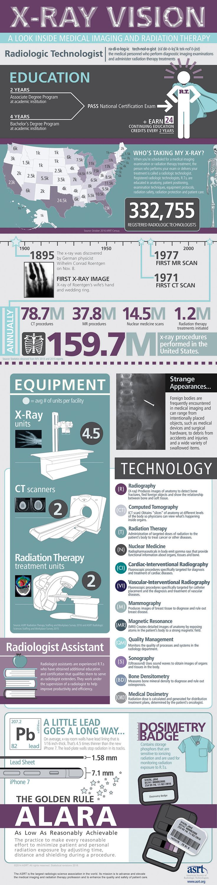 X-ray Vision Infographic: National Radiologic Technology Week® is celebrated annually to recognize the vital work of R.T.s across the nation. The celebration takes place each year during the week that includes Nov. 8 to commemorate the discovery of the x-ray by Wilhelm Conrad Roentgen on Nov. 8, 1895.  The week-long celebration calls attention to the important role medical imaging and radiation therapy professionals play in patient care and health care safety.