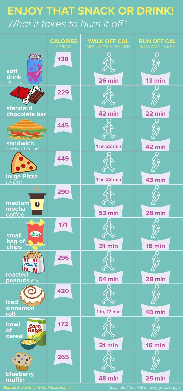 You might not think of much having that slice pizza or soda, but here's how long you will have to exercise to burn off those extra calories.