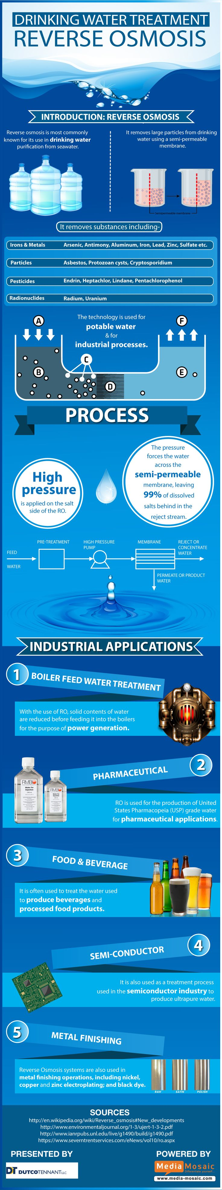 Reverse Osmosis is known for its wide use in drinking water purification. Read this interesting infographic to know more about its industrial uses | Posted By: SurvivalofthePrepped.com |