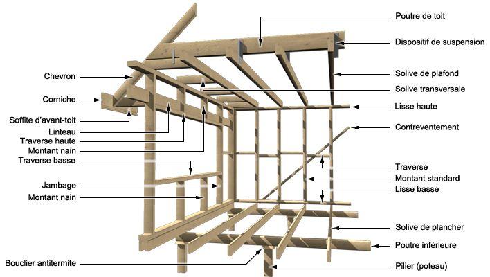 Matriaux De Structure Pour Les Murs Et Plafonds Plafond