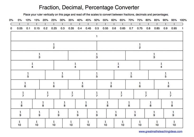 Way to convert between fractions, decimals & percentages: Sometimes pupils who struggle with numerical calculations are good at spotting patterns. Place your ruler vertically at the appropriate point on the page and  read off the other scales.