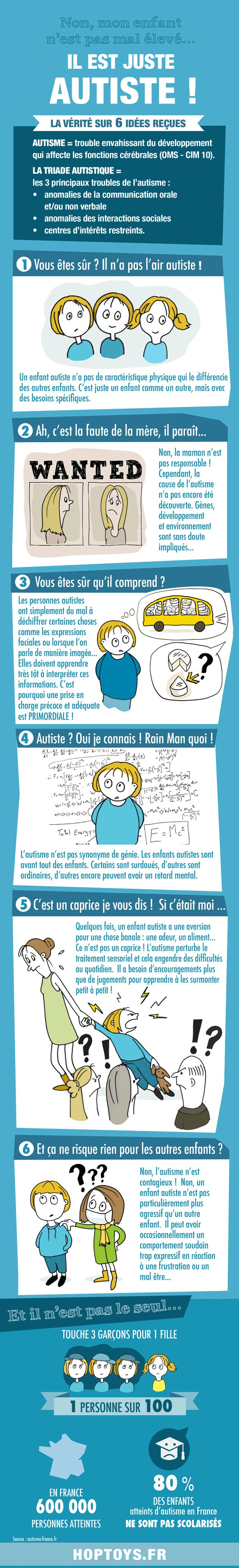 A l'occasion de la journée mondiale de sensibilisation à l'autisme, le 2 avril, nous avons réalisé une infographie pour mieux comprendre ce trouble envahissant du développement et dénoncer les (trop !) nombreuses idées reçues et préjugés à ce sujet