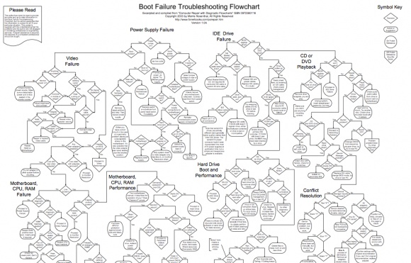 the 25  best computer flow chart ideas on pinterest