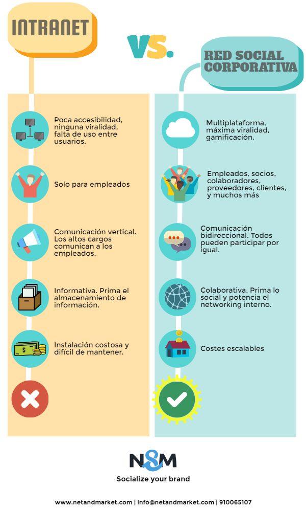Principales diferencias entre una intranet y una Red Social Corporativa.