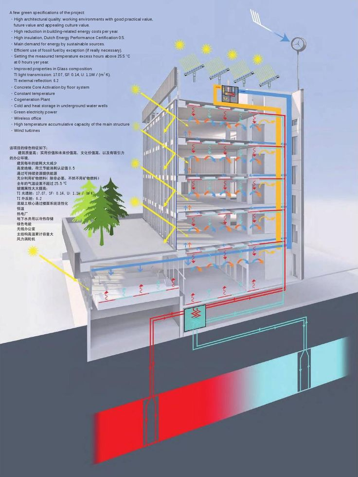 #ClippedOnIssuu from Sustainable & Green Building Vol.1