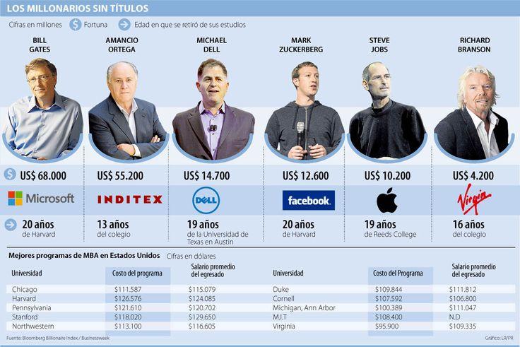 Emprendedores millonarios sin títulos