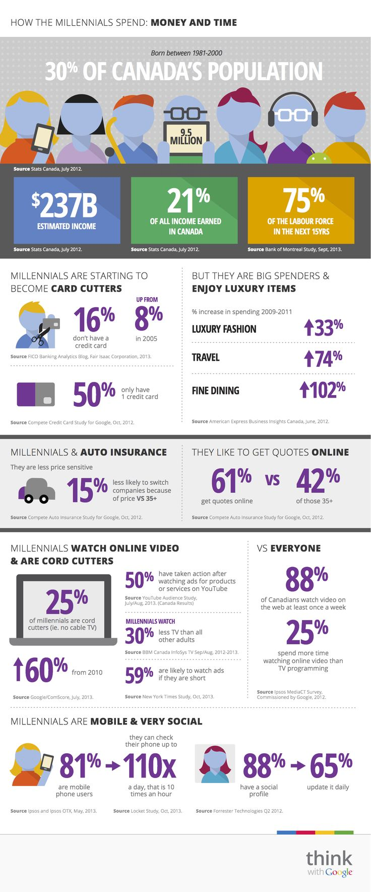 Comment la génération Y dépense (Marketing, Canada 2013) // How Millennials Spend Their Cash (Marketing, Canada 2013)