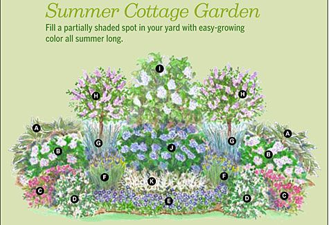 Summer cottage garden for Flower garden planner